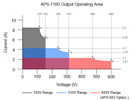 APS-7100 Operating Range